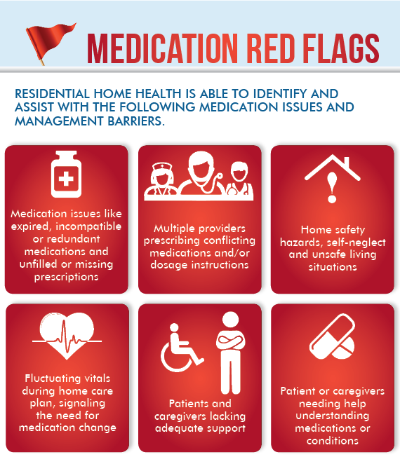 Medication-Management-red-flags-140625